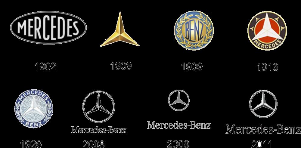 Tidslinje Daimler Benz Maybach Motorwiki